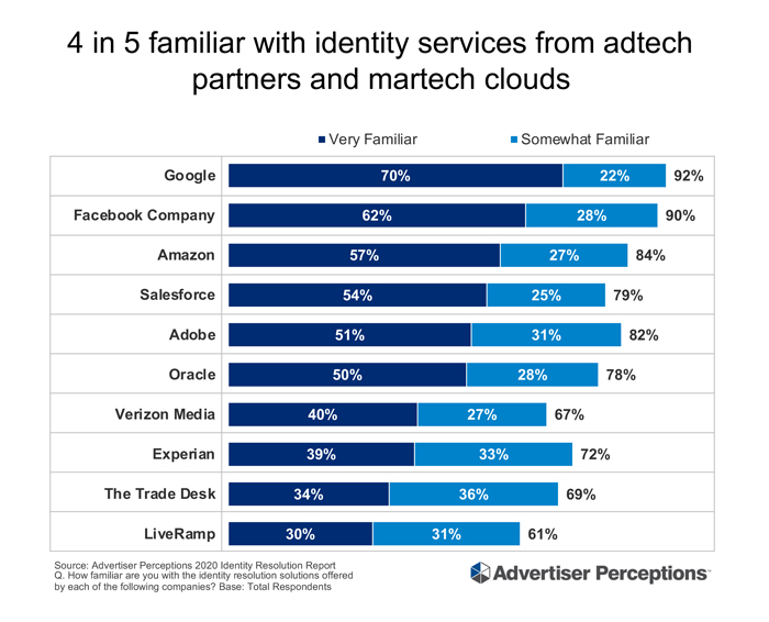 Although advertisers and agencies are coalescing around Google, the biggest fish, the marketing clouds, data providers and independent ad tech companies also have high name recognition, as per Advertiser Perceptions.