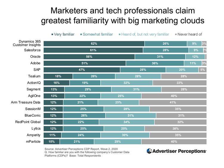 "According to Advertiser Perceptions, the vast majority of marketers say they are either ""very familiar"" or ""somewhat familiar"" with marketing cloud CDPs, including 89% for Salesforce, 88% for Microsoft, 87% apiece for Oracle and Adobe and 75% for SAP."