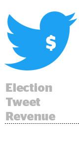 Twitter Q4 revenue