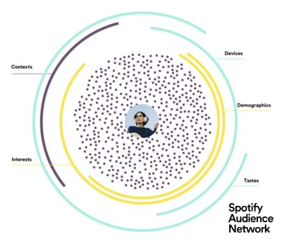 Spotify is launching the Spotify Audience Network, an audio ad marketplace that includes ad-supported music and both Spotify and third-party podcasts.