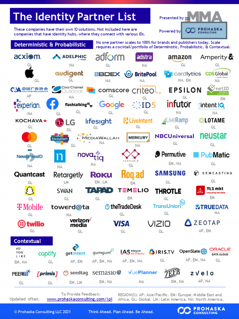 Identity tech partners