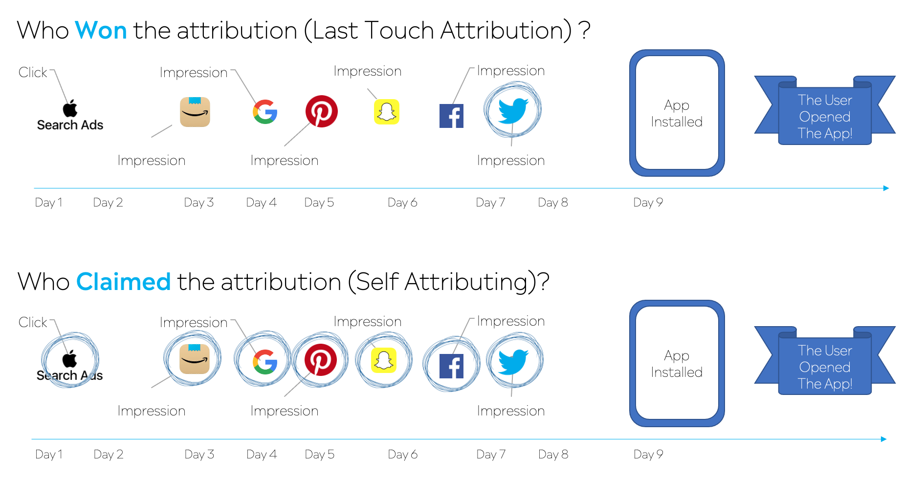 Last-touch attribution vs. self-attribution