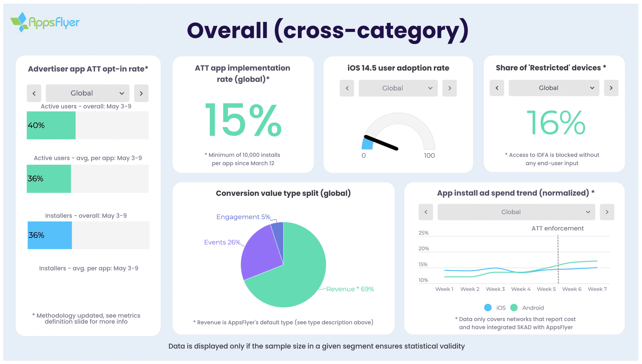Overall cross-category ATT opt-in rates, as per AppsFlyer