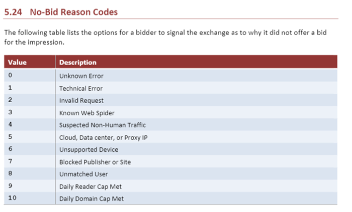 OpenRTB no-bid codes