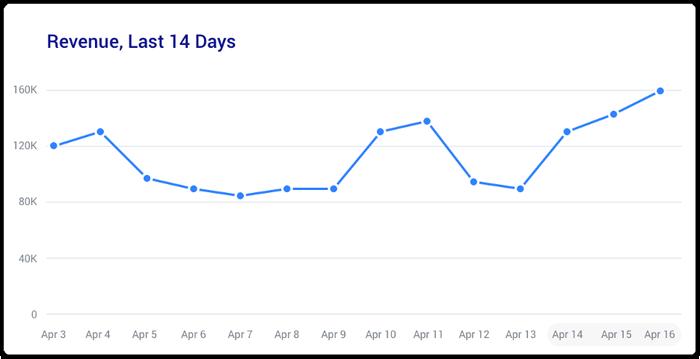 Revenue over 14 days