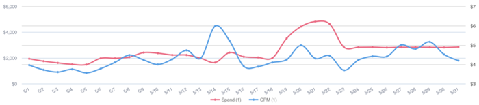 This TikTok sports app developer also experienced the CPM bump mid-month, although its CPMs started trending up towards the end of May.