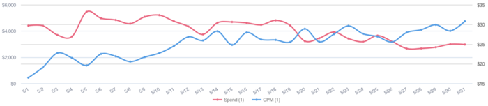 This app saw its CPMs steadily rising throughout last month despite pulling back on spend for the last two weeks of May.