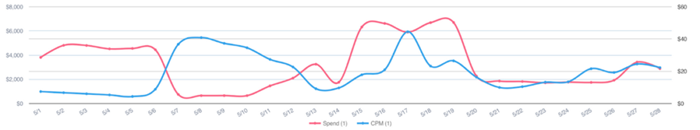 Another Facebook simulation app developer has seen CPMs increase 4x the amount they started at in May.