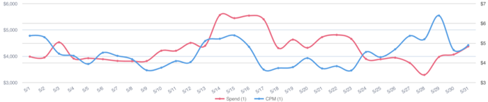 One app developer saw a higher spend around May 14, which was normal, and then an increase over Memorial Day weekend on TIkTok.