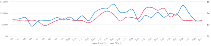 This TikTok developer experienced a CPM bump mid-month, and then another just before Memorial Day weekend.