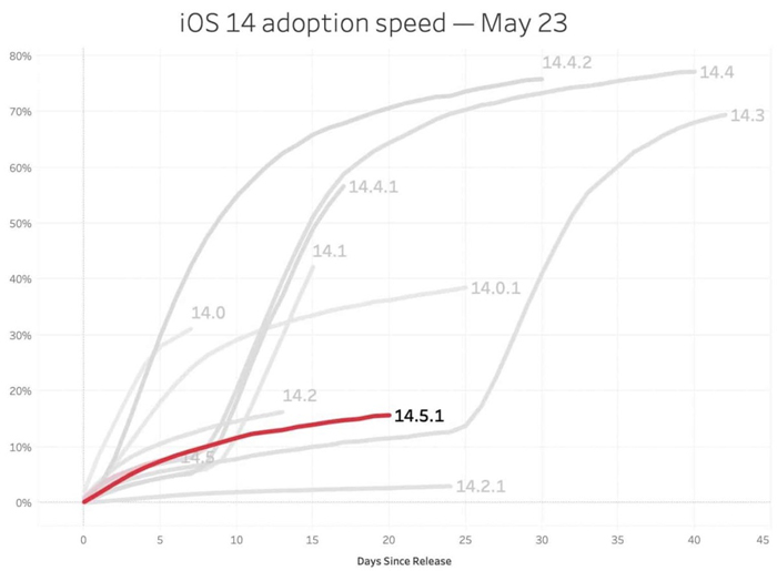 iOS 14.5 adoption speed –May 23, 2021