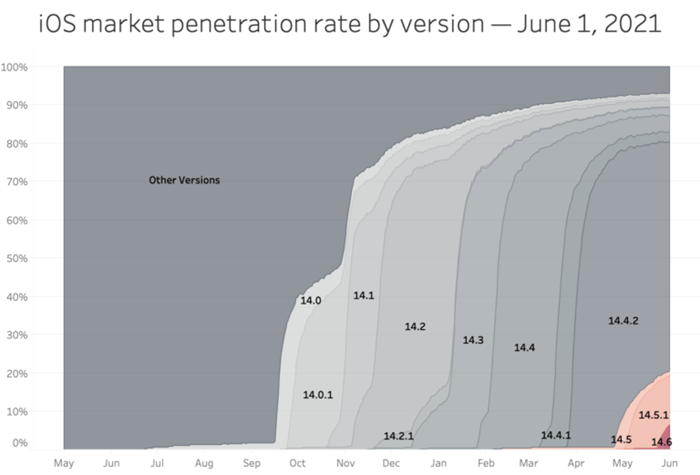 iOS market penetration rate by version – June 1, 2021
