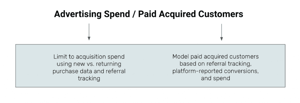customer acquisition cost