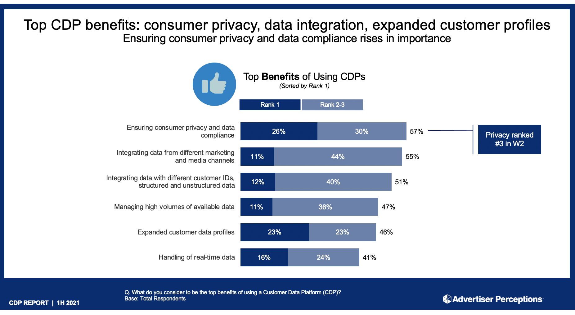 Privacy is the number one reason why marketers say they want to partner with a customer data platform, according to Advertiser Perceptions.